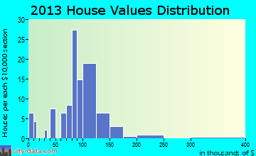 German Valley home values distribution