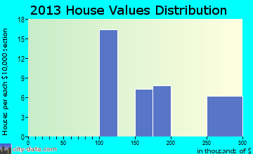 Moose Creek home values distribution
