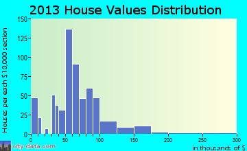 Girard home values distribution