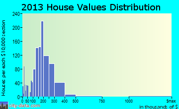 Glen Carbon home values distribution