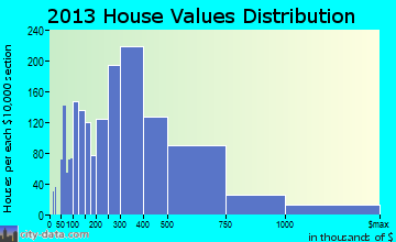 Glen Ellyn home values distribution