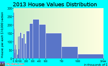 Glenview home values distribution