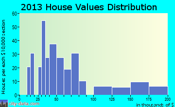 Golconda home values distribution