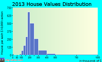 Goodings Grove home values distribution