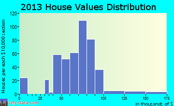 Grandview home values distribution