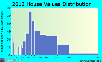 Grandwood Park home values distribution