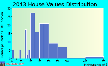 Grant Park home values distribution