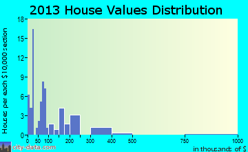 Mountain Village home values distribution