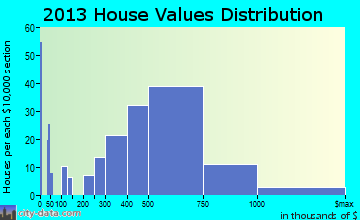 Green Oaks home values distribution