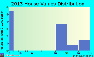Gulf Port home values distribution