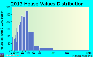 Gurnee home values distribution