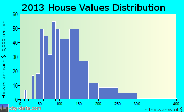 Hanna City home values distribution