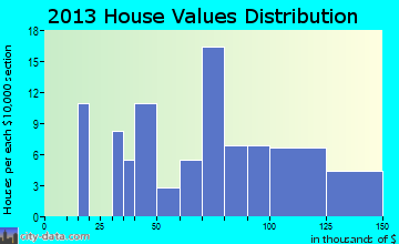 Hartsburg home values distribution