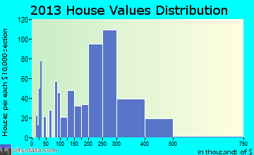 Harwood Heights home values distribution