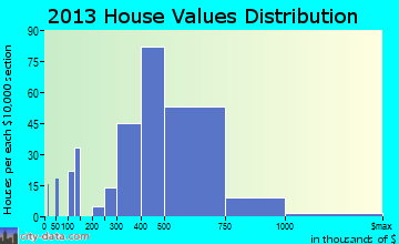 Hawthorn Woods home values distribution