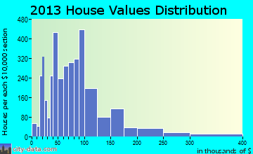 Herrin home values distribution
