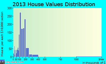 Highland home values distribution