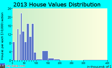Hindsboro home values distribution