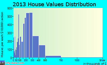 Hoffman Estates home values distribution