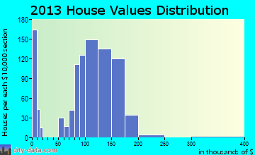 Hometown home values distribution