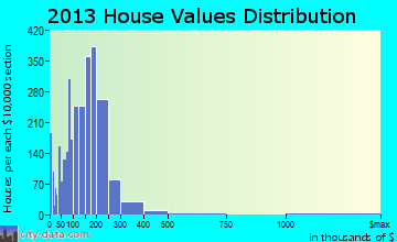 Homewood home values distribution