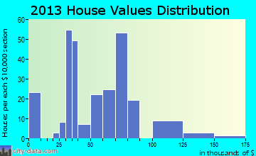 Ina home values distribution