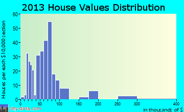 Industry home values distribution