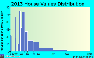 Indian Head Park home values distribution