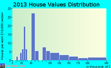 Nenana home values distribution