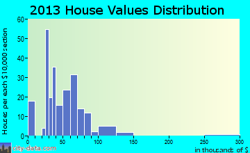 Irving home values distribution