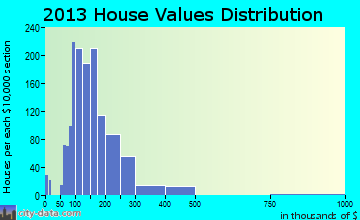 Island Lake home values distribution