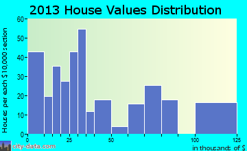 Jeffersonville home values distribution