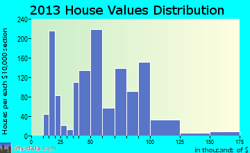 Johnston City home values distribution