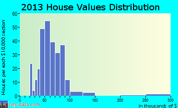 Joy home values distribution