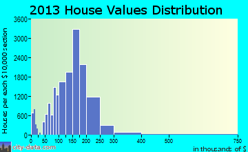 Joliet home values distribution