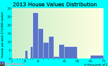 Kampsville home values distribution