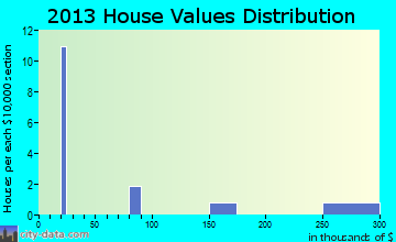 Nikolai home values distribution