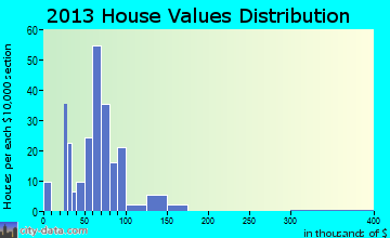 Kenney home values distribution