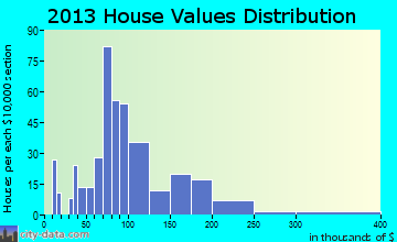 Ladd home values distribution
