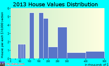 New Stuyahok home values distribution
