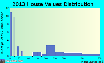 Newtok home values distribution