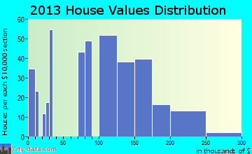 Lakewood Shores home values distribution