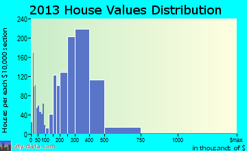 Lake Zurich home values distribution