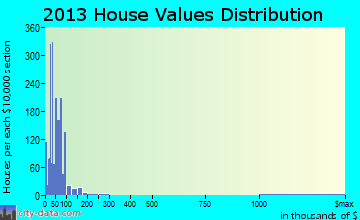 Home value of owner-occupied houses in 2013 in Lawrenceville, IL