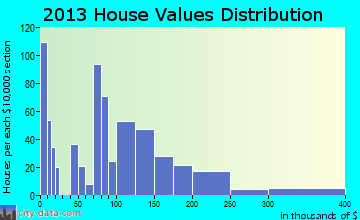 Brownstown home values distribution