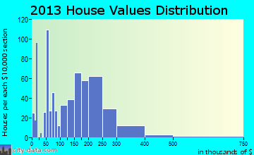 Nikiski home values distribution