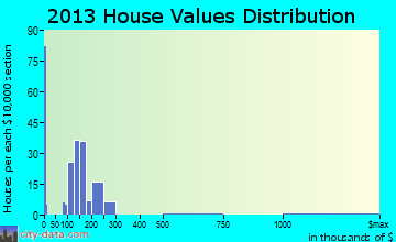 Burns Harbor home values distribution