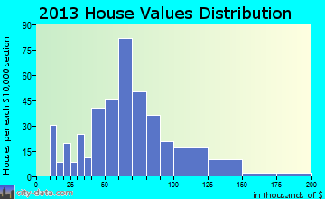 Cannelton home values distribution