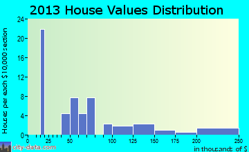 Center Point home values distribution