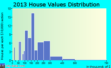 Ninilchik home values distribution